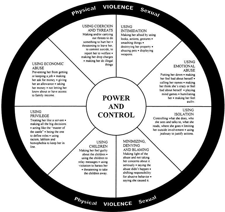 Power and Control Wheel English